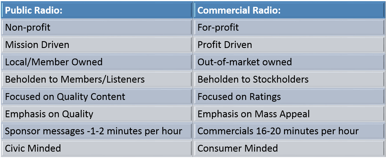 Public vs. Commercial